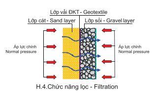 Chức năng lọc của vải địa trồng cây