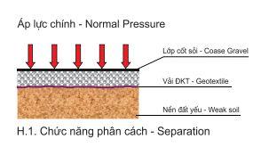 Chức năng phân cách của vải địa trồng cây