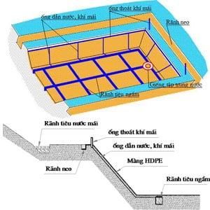 Phương pháp thi công màng chống thấm HDPE